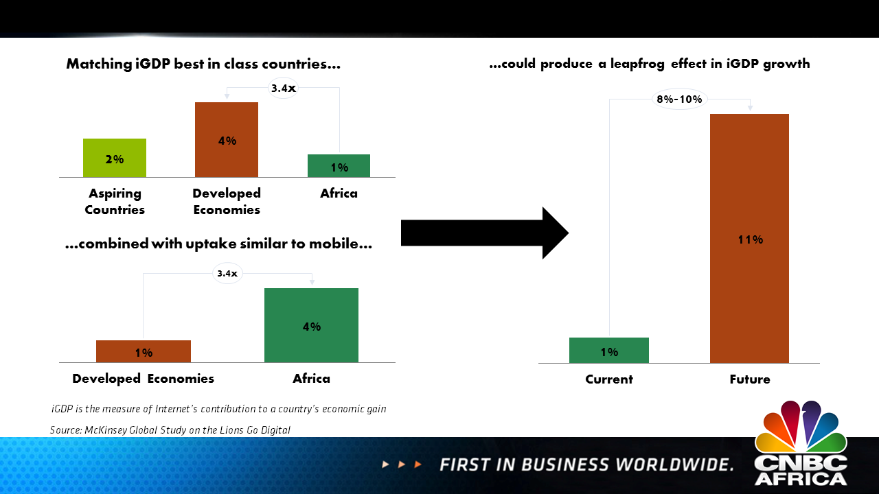 africa s moment the emergence of a new digital culture cma looking at sectors such as banking healthcare and education africa significantly lags behind the rest of the word financial inclusion is exceptionally